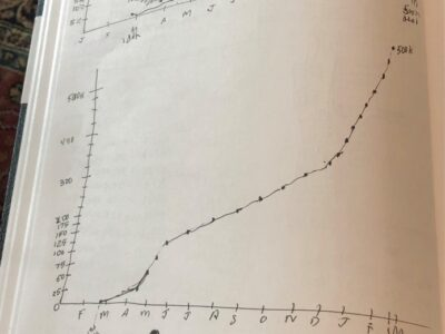 A hand-drawn set of rough graphs on a sketchbook page, showing the rate at which COVID deaths reached an additional 25,000 (days per 25,000 deaths) and the actual number of COVID deaths from Feb 2020 to Feb 2021. Each dot represents an increase of 25,000. The final two intervals are assumed to be equal as the NYT data does not reach 500k. From New York Times data. Copyright Andrea LeDew.